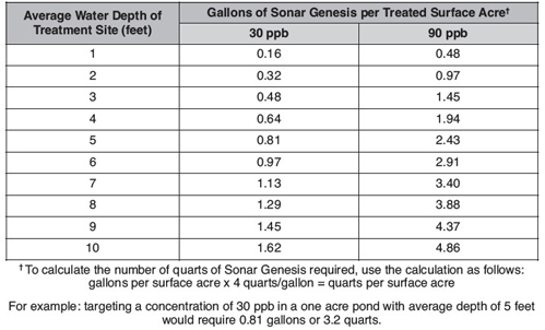 Sonar Genesis application dosage chart