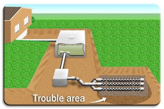 Clogged drainfield